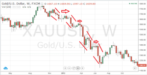 Identify Gold Price Trends with Charts