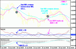 EMAs and Bollinger Bands