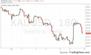 Forex xau usd gold spot quote