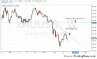 Resistance Prices for Gold