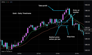 Online Gold Forex Trading Chart