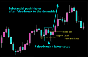 Push Higher Trading Gold Forex