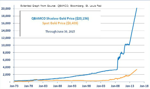 The Shadow Price of Gold