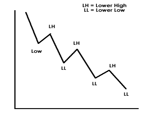 Lower High Lower Low Chart